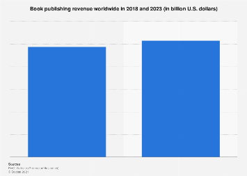 Global book publishing revenue 2016-2021
