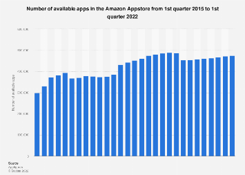 Amazon Appstore: number of available apps as of Q1 2018