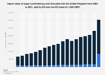 Confectionery and chocolate import value in the United Kingdom 2003-2016