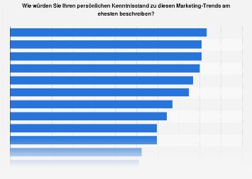 Kenntnisstand bzgl. Marketing-Trends von Werbungtreibenden in Österreich 2019
