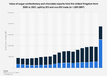 United Kingdom: Confectionery and chocolate export value 2003-2016
