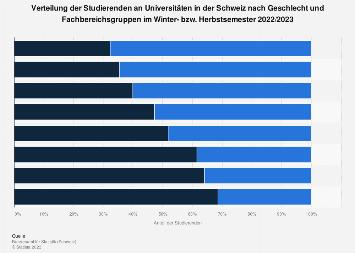 Studierende an Universitäten in der Schweiz nach Geschlecht und Fachbereich 2016/2017