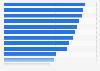Umfrage zu notwendigen Informationen auf Internetseiten von Detailhändlern 2013