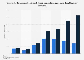 Anzahl der Demenzkranken in der Schweiz nach Altersgruppen und Geschlecht 2016