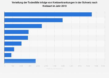 Schweiz - Verteilung der Todesfälle infolge von Krebserkrankungen nach Krebsart 2015