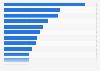 Basketball-Teams mit dem höchsten EBIT in der NBA 2013