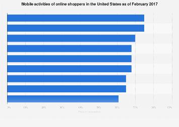 Mobile activities of U.S. online shoppers 2017