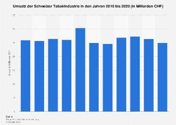 Umsatz der Schweizer Tabakindustrie bis 2015