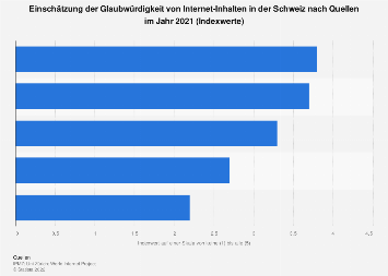 Einschätzung der Glaubwürdigkeit des Internets in der Schweiz nach Quellen 2017