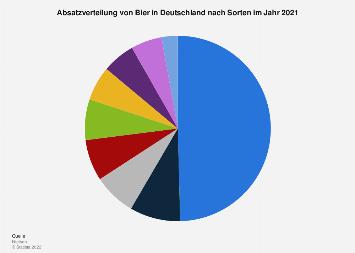 Absatzverteilung von Bier in Deutschland nach Sorten 2017