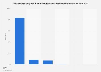 Absatzverteilung von Bier in Deutschland nach Gebindearten bis 2016