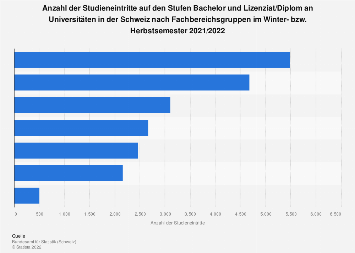 Studieneintritte an Universitäten in der Schweiz nach Fachbereichsgruppen 2016/2017