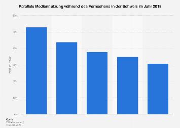 Parallele Mediennutzung während des Fernsehens in der Schweiz 2018