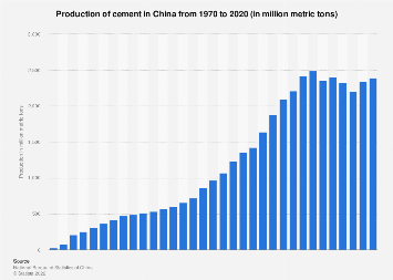 Production of cement China 1970-2017