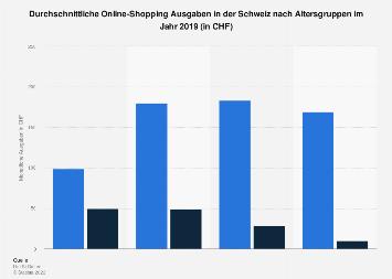 Monatliche Online-Shopping Ausgaben in der Schweiz nach Altersgruppen 2019