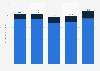 Absatzmenge von Obst im Schweizer Detailhandel bis 2018
