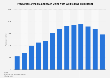 Production of mobile phones China 2006-2016