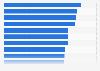 Eishockey - Spieler mit den meisten Toren in einer NHL-Saison bis 2017