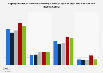 Leading cigarette brands of Marlboro in the UK 2016-2017, by number of users