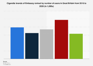 Leading cigarette brands of Embassy in the UK 2013-2016, by number of users