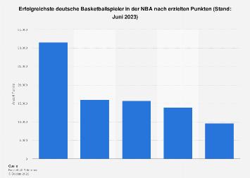 Erfolgsreichste deutsche Spieler der NBA nach erzielten Punkten bis 2019