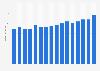 Umsatz von Coppenrath & Wiese weltweit bis 2014