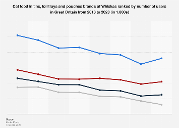Leading cat food in tins brands of Whiskas in the UK 2013-2017, by number of users