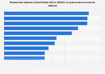 Number of passenger exits and entrances in train stations in Great Britain 2016/17