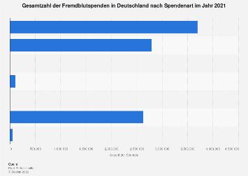 Gesamtzahl der Fremdblutspenden in Deutschland nach Spendenart 2016