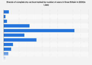 Leading brands of dry cat food in the United Kingdom (UK) 2017, by number of users