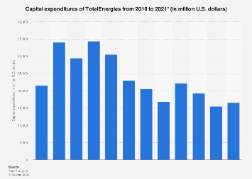 Total S.A.'s total capital expenditures 2010-2016