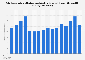 Insurance industry: total direct premiums in the United Kingdom (UK) 2004-2016