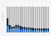 Butspenden - Verteilung der Apheresespenden nach Organisationstyp bis 2013