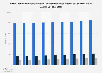 Filialen der führenden Lebensmittel-Discounter in der Schweiz bis 2017