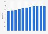 Mitsubishi Electric - Anzahl der Mitarbeiter bis 2019