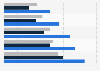 Beteiligungsquote an der Freiwilligenarbeit in Österreich nach Bildung 2012
