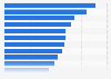Advertising effectiveness in the U.S. 2016, by medium