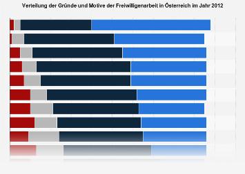 Gründe und Motive der Freiwilligenarbeit in Österreich 2012