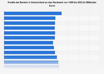 Kredite der Banken in Deutschland an das Handwerk bis 2017