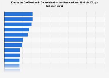 Kredite der Großbanken in Deutschland an das Handwerk bis 2018