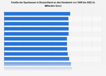 Kredite der Sparkassen in Deutschland an das Handwerk bis 2017