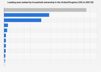 Leading pets owned by households in the United Kingdom (UK) 2017/18