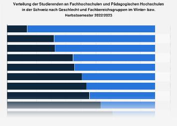 Studierende an FH und PH in der Schweiz nach Geschlecht und Fachbereichen 2016/2017