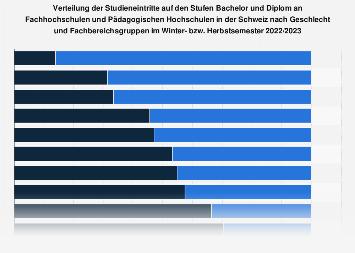 Studieneintritte an FH und PH in der Schweiz nach Geschlecht u. Fachbereichen '16/17