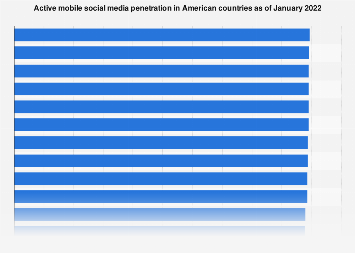 Active mobile social media penetration in the Americas 2017