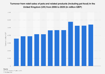 Pet retail sales turnover in the United Kingdom (UK) 2008-2015