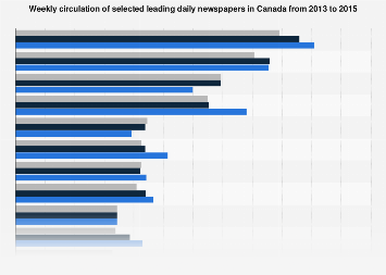 Leading newspapers in Canada 2013-2015, by weekly circulation