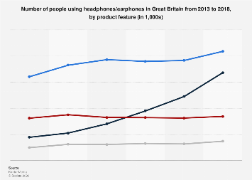Headphones/earphones usage in the UK 2013-2017, by product feature