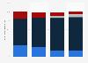 Umfrage unter Verlagen zu den Vertriebswegen von E-Books bis 2013