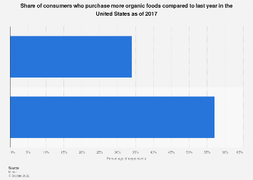 U.S. consumers' purchasing more organic foods than last year 2017